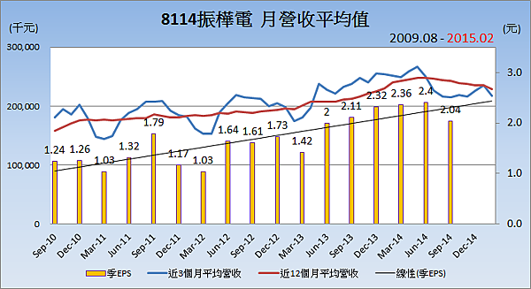 8114振樺電_平均月營收變化