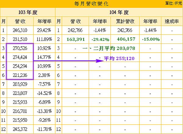 8114振樺電_2015年3到6月營收基期推估2015.03.06