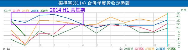 8114振樺電_2014H1高基期2015.03.06