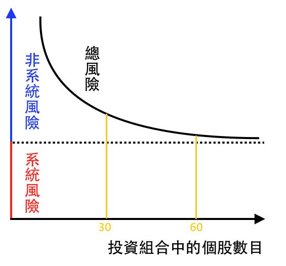 fig9-1分散投資如何降低風險