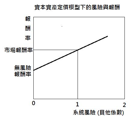 fig9-2資本資產定價模型下的風險與報酬
