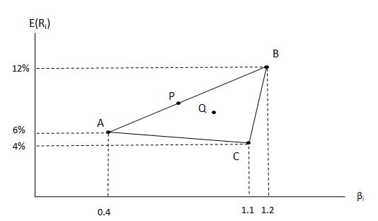 fig9-6期望報酬率計算(a)
