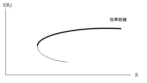 fig9-7效率前緣