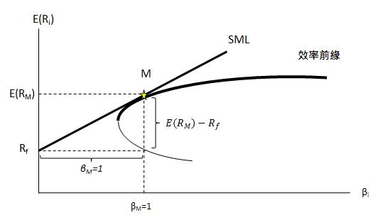 fig9-8效率前緣(b)