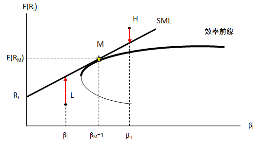fig9-9效率前緣(c)