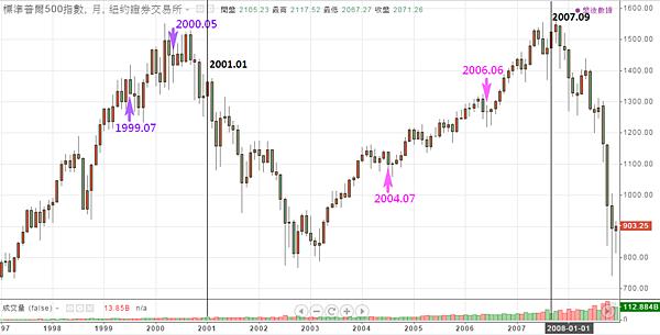 S&P500標準普爾500指數月線圖(1997~2008)_2015.03.08