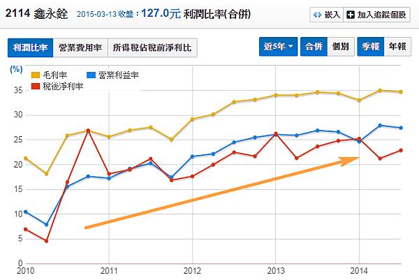 2114鑫永銓_利潤比率2015.03.14