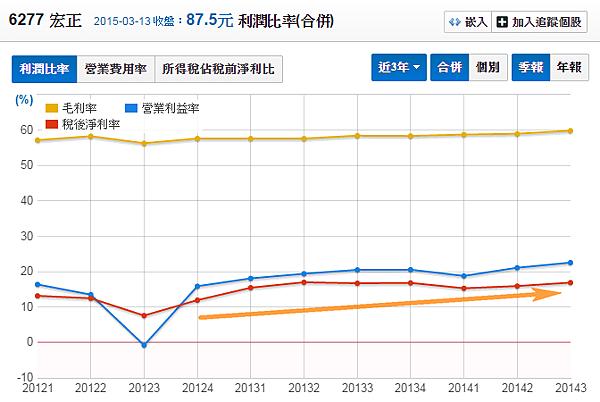 6277宏正_利潤比率2015.03.14