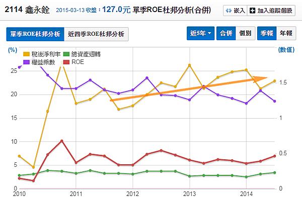 2114鑫永銓_股東權益報酬率(杜邦分析)2015.03.14