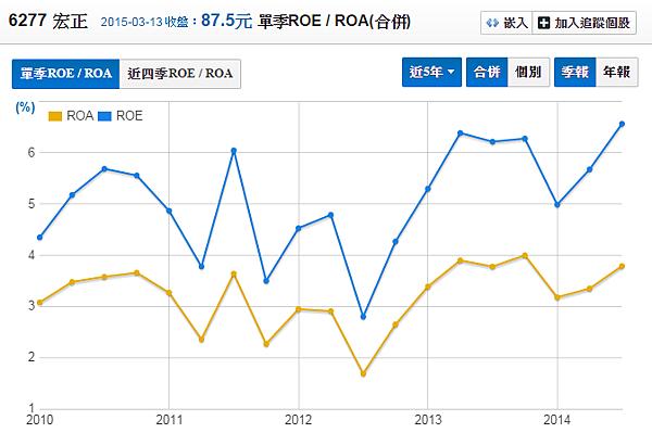 6277宏正_股東權益報酬率(季)2015.03.14