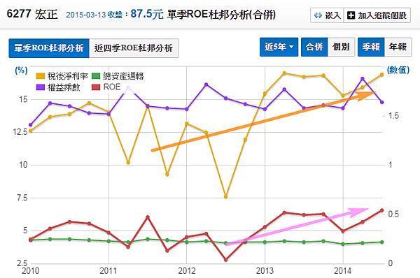 6277宏正_股東權益報酬率(杜邦分析)2015.03.14