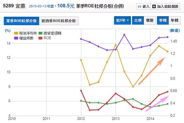 5289宜鼎_股東權益報酬率(杜邦分析)2015.03.14