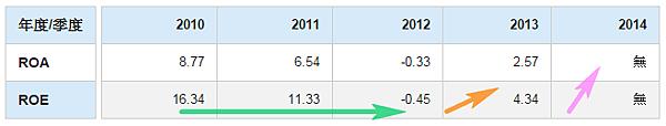 3299帛漢_股東權益報酬率(年)2015.03.14