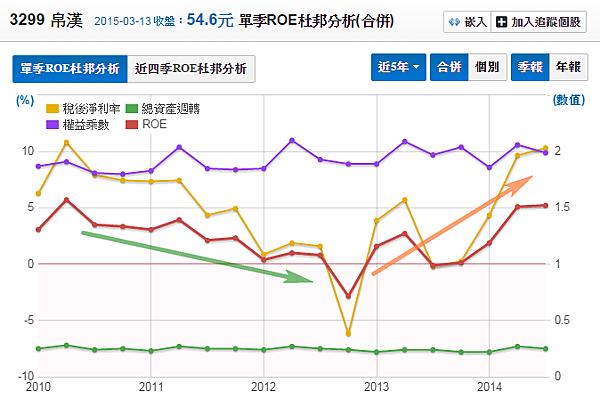 3299帛漢_股東權益報酬率(杜邦分析)2015.03.14