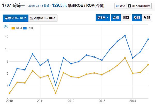 1707葡萄王_股東權益報酬率(季)2015.03.14