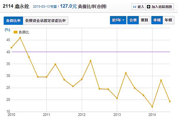 2114鑫永銓_負債比率2015.03.15