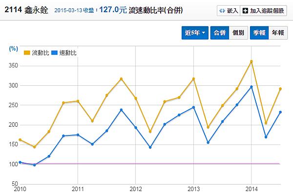 2114鑫永銓_流動比率與速動比率2015.03.15