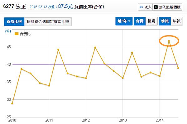 6277宏正_負債比率2015.03.15
