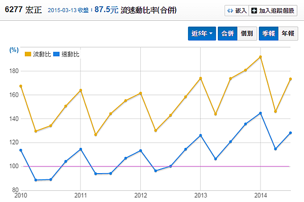 6277宏正_流動比率與速動比率2015.03.15