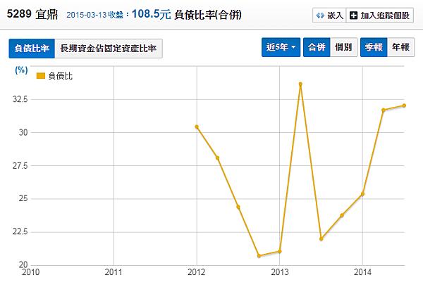 5289宜鼎_負債比率2015.03.15