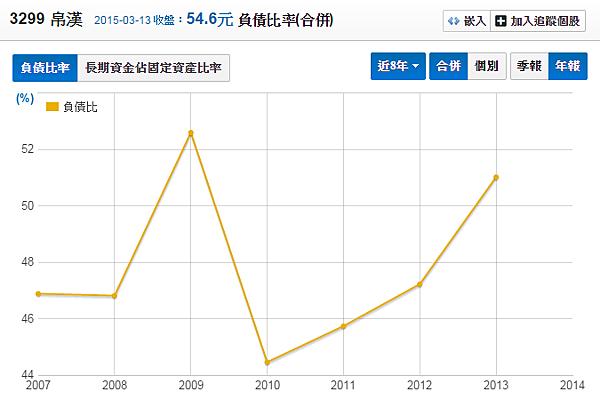 3299帛漢_負債比率2015.03.15