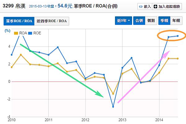 3299帛漢_股東權益報酬率(季)2015.03.14