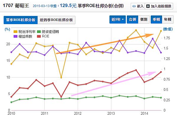 1707葡萄王_股東權益報酬率(杜邦分析)2015.03.14