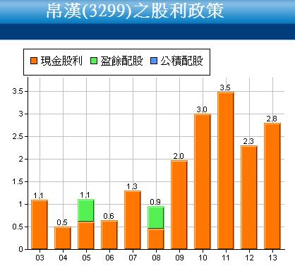 3299帛漢_現金股利政策2015.03.20