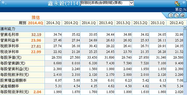 2114鑫永銓_財務比率2015.03.20