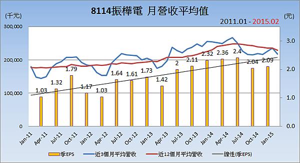 8114振華電_平均月營收變化