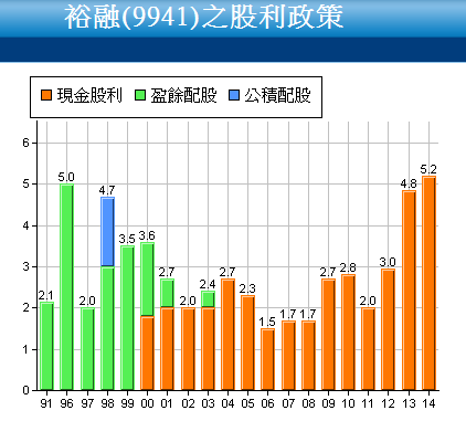 9941裕融_股利政策2015.03.25