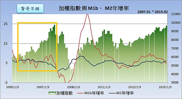 加權指數與M1b、M2年增率2015.03.25
