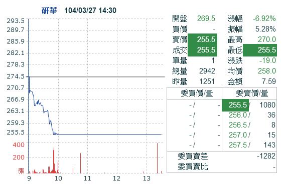 2395研華_日線圖(高檔墜落第一根)2015.03.27