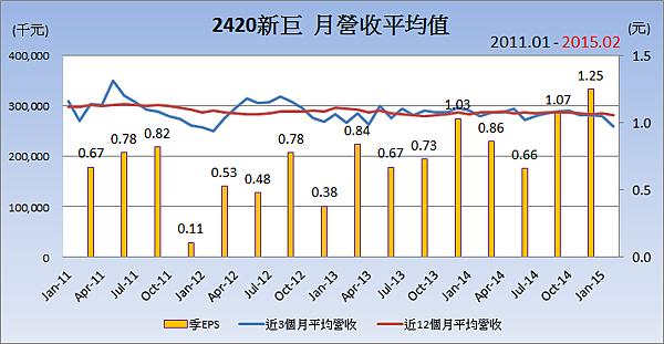 2420新巨_平均月營收變化
