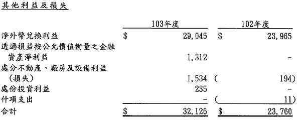2114鑫永銓_2014匯兌收益2015.04.01