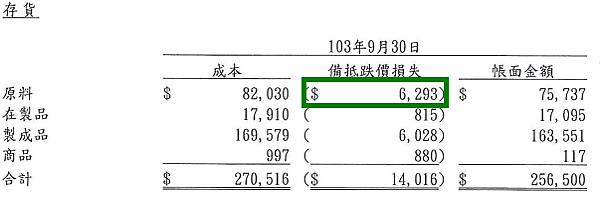 2114鑫永銓_2014.Q3存貨備抵跌價損失2015.04.01