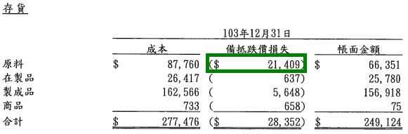 2114鑫永銓_2014存貨備抵跌價損失2015.04.01