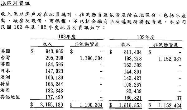 2114鑫永銓_2014地區別資訊2015.04.01