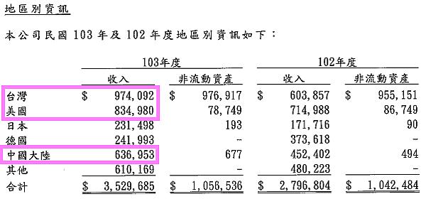 5289宜鼎_2014營收地區別2015.04.04