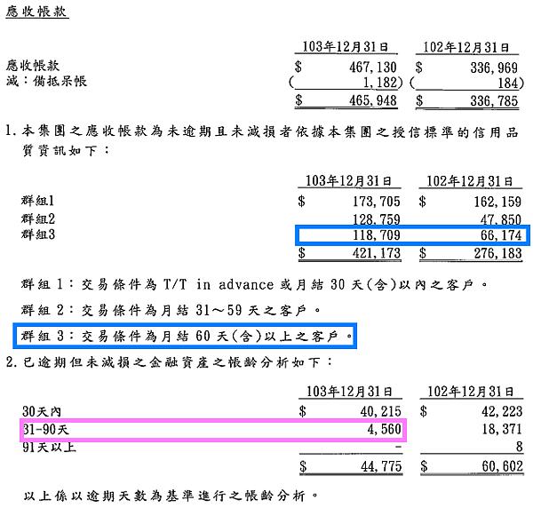5289宜鼎_2014應收帳款2015.04.04