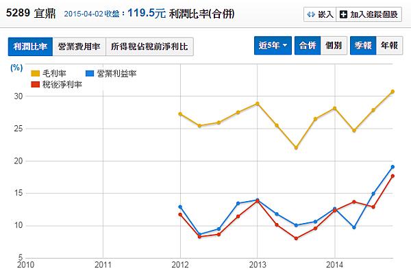 5289宜鼎_2014利潤比率2015.04.05
