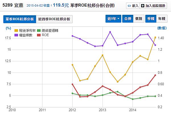 5289宜鼎_2014股東權益報酬率2015.04.05