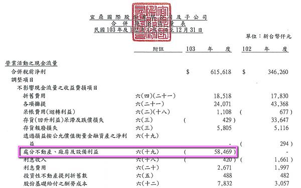 5289宜鼎_2014處分不動產2015.04.05