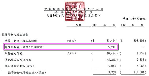 5289宜鼎_2014處分不動產價款2015.04.05
