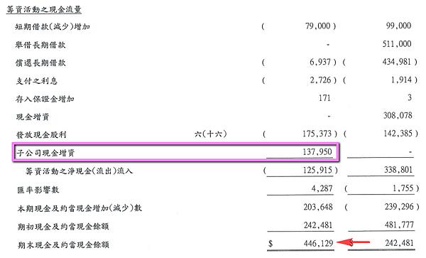 5289宜鼎_2014子公司現金增資2015.04.05