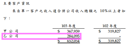 3299帛漢_2014主要客戶資訊2015.04.06