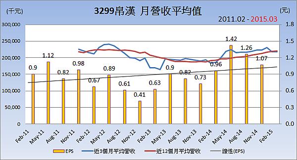 3299帛漢_平均月營收變化