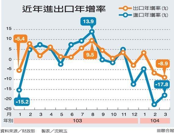 近年進出口年增率2015.04.09