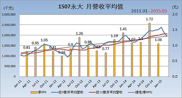 1507永大_平均月營收變化