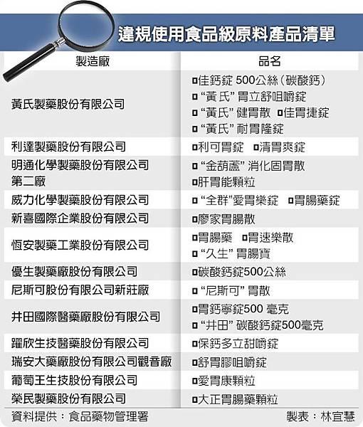 1707葡萄王_胃藥(C)2015.04.12